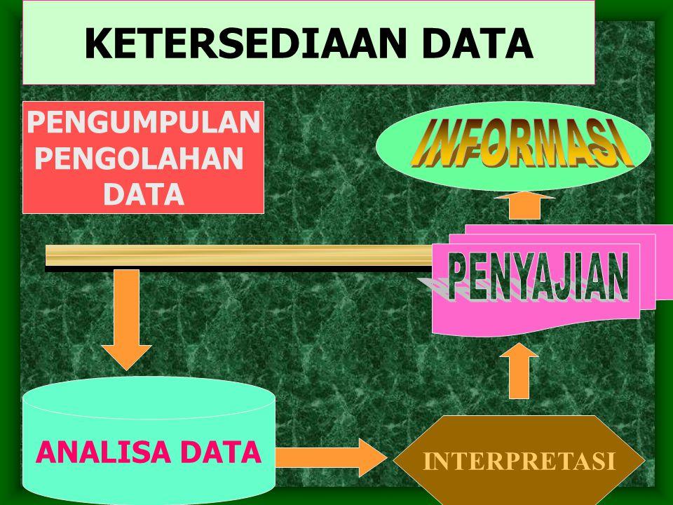 KETERSEDIAAN DATA INFORMASI PENYAJIAN PENGUMPULAN PENGOLAHAN DATA