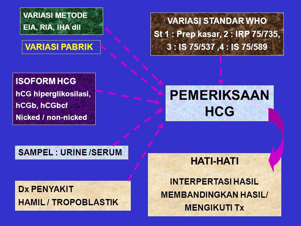 PEMERIKSAAN HCG HATI-HATI VARIASI STANDAR WHO