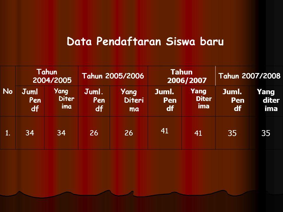 Data Pendaftaran Siswa baru