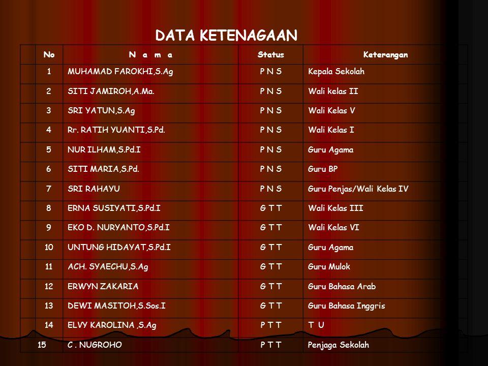 DATA KETENAGAAN No N a m a Status Keterangan 1 MUHAMAD FAROKHI,S.Ag