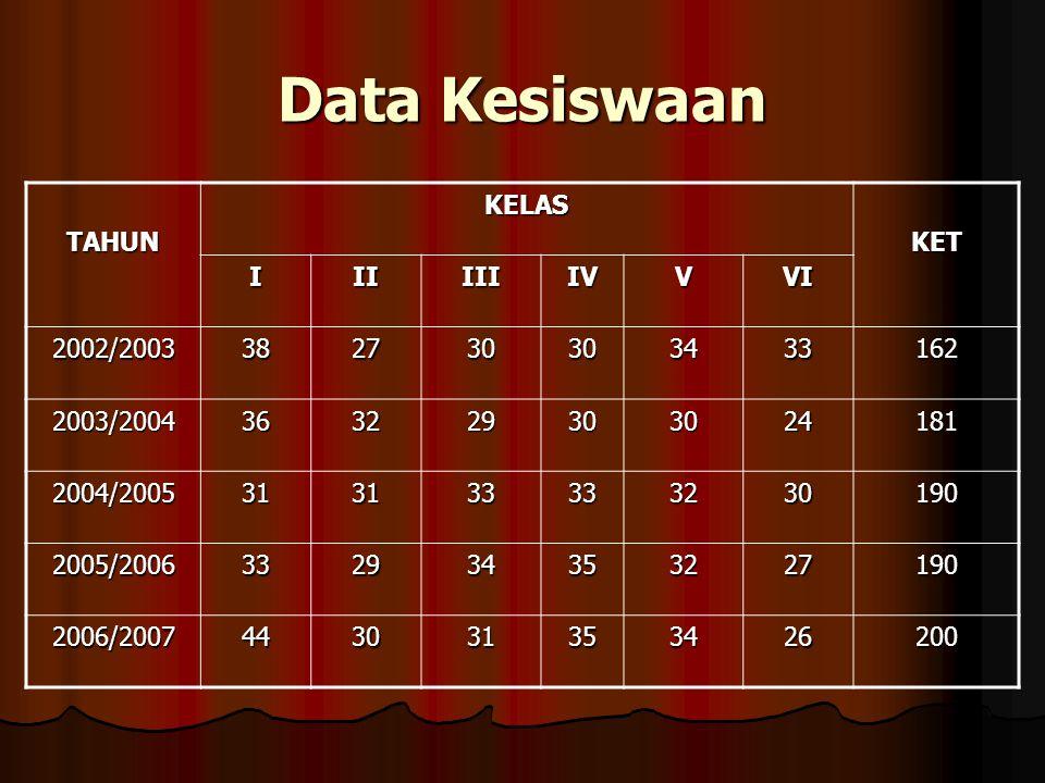 Data Kesiswaan TAHUN KELAS KET I II III IV V VI 2002/2003 38 27 30 34
