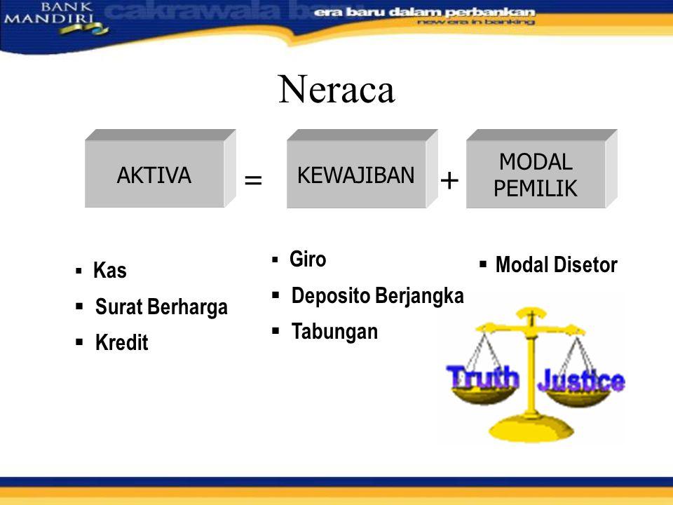 Neraca = + AKTIVA KEWAJIBAN MODAL PEMILIK Deposito Berjangka Tabungan