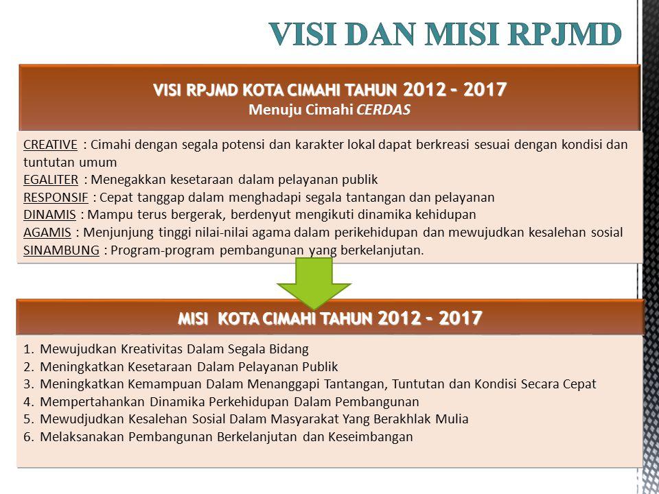VISI DAN MISI RPJMD VISI RPJMD KOTA CIMAHI TAHUN 2012 – 2017 Menuju Cimahi CERDAS.