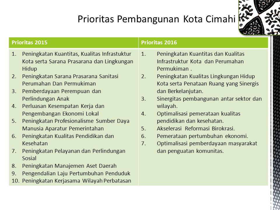 Prioritas Pembangunan Kota Cimahi