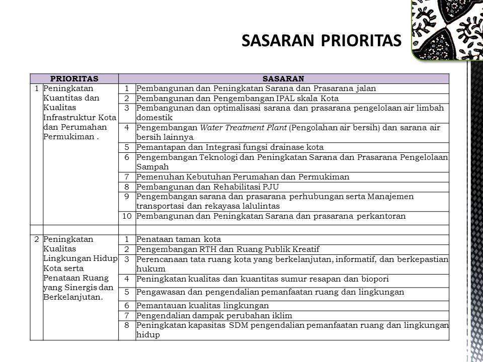 SASARAN PRIORITAS PRIORITAS SASARAN 1