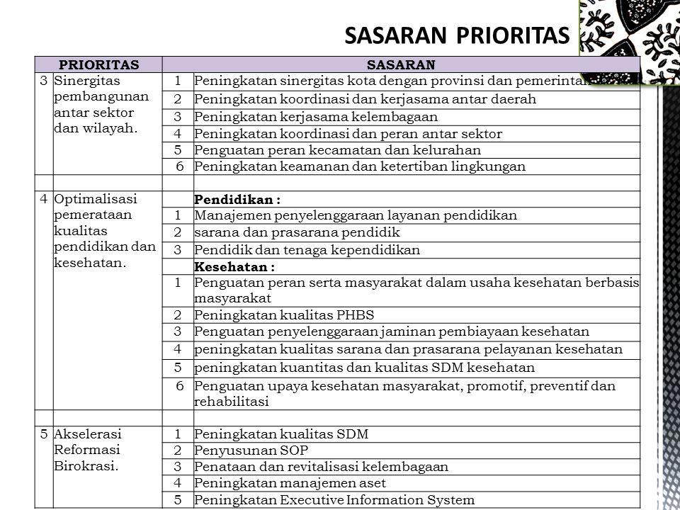 SASARAN PRIORITAS PRIORITAS SASARAN 3