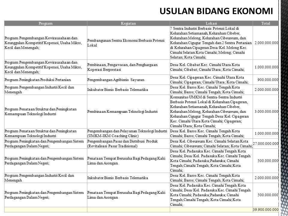 USULAN BIDANG EKONOMI Program Kegiatan Lokasi Total
