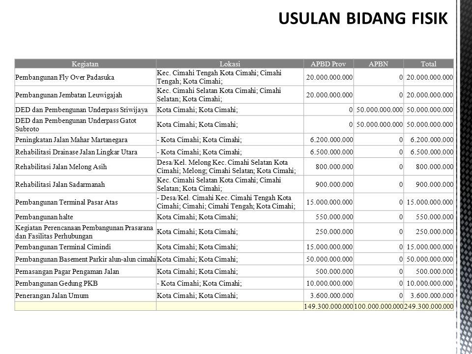 USULAN BIDANG FISIK Kegiatan Lokasi APBD Prov APBN Total
