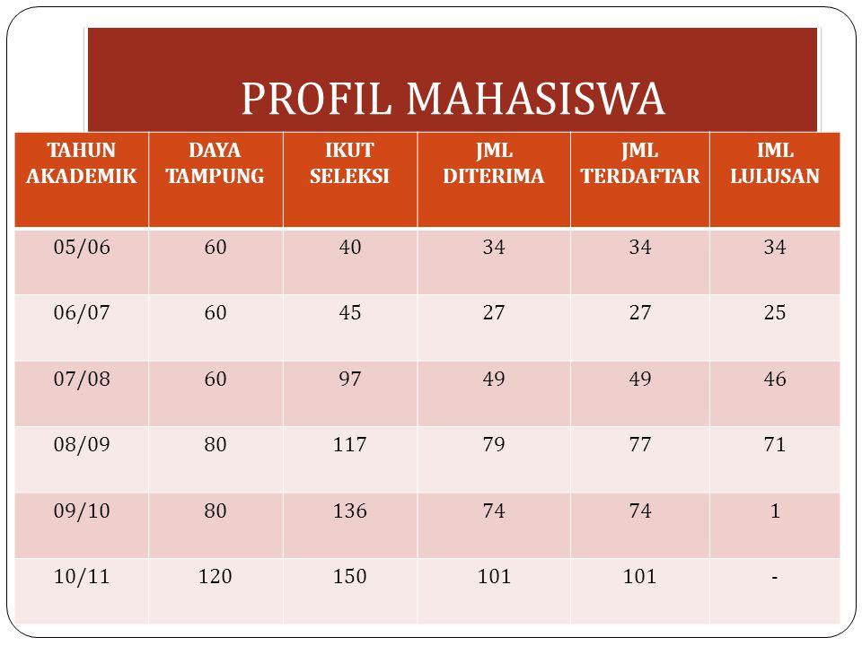 PROFIL MAHASISWA TAHUN AKADEMIK DAYA TAMPUNG IKUT SELEKSI JML DITERIMA
