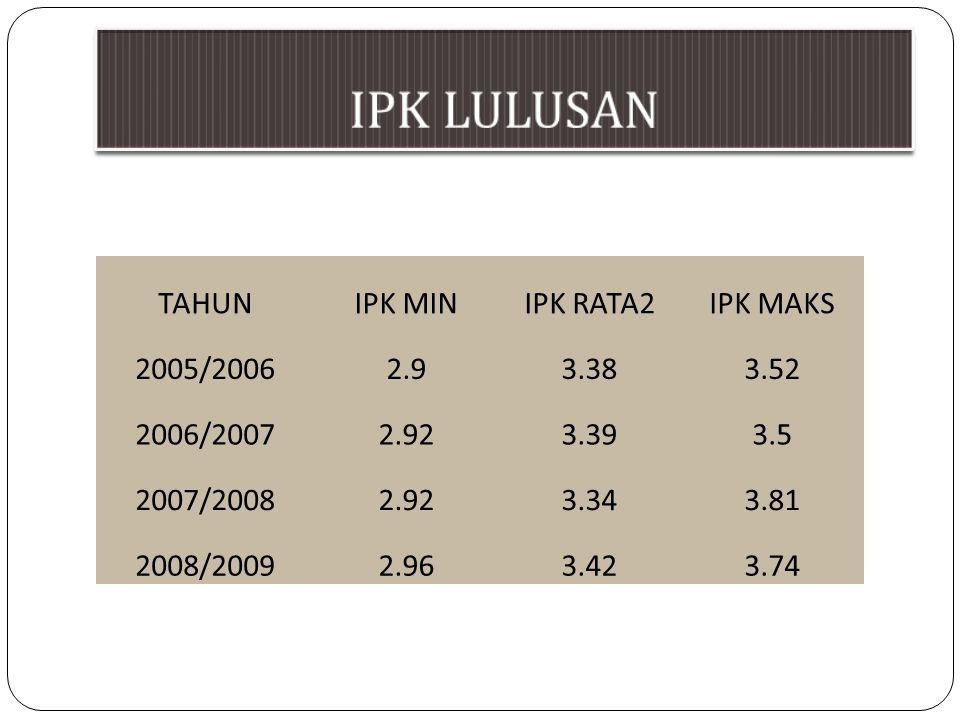 IPK LULUSAN TAHUN IPK MIN IPK RATA2 IPK MAKS 2005/2006 2.9 3.38 3.52