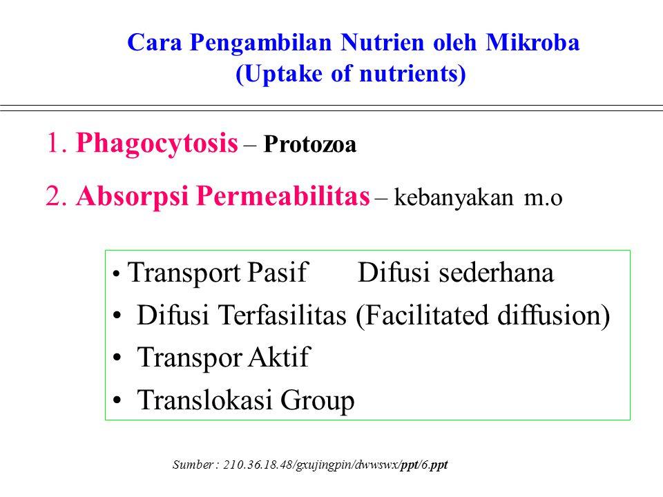 Cara Pengambilan Nutrien oleh Mikroba (Uptake of nutrients)