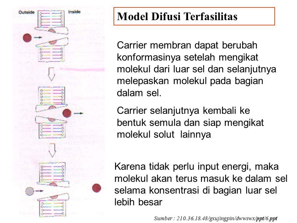 Model Difusi Terfasilitas