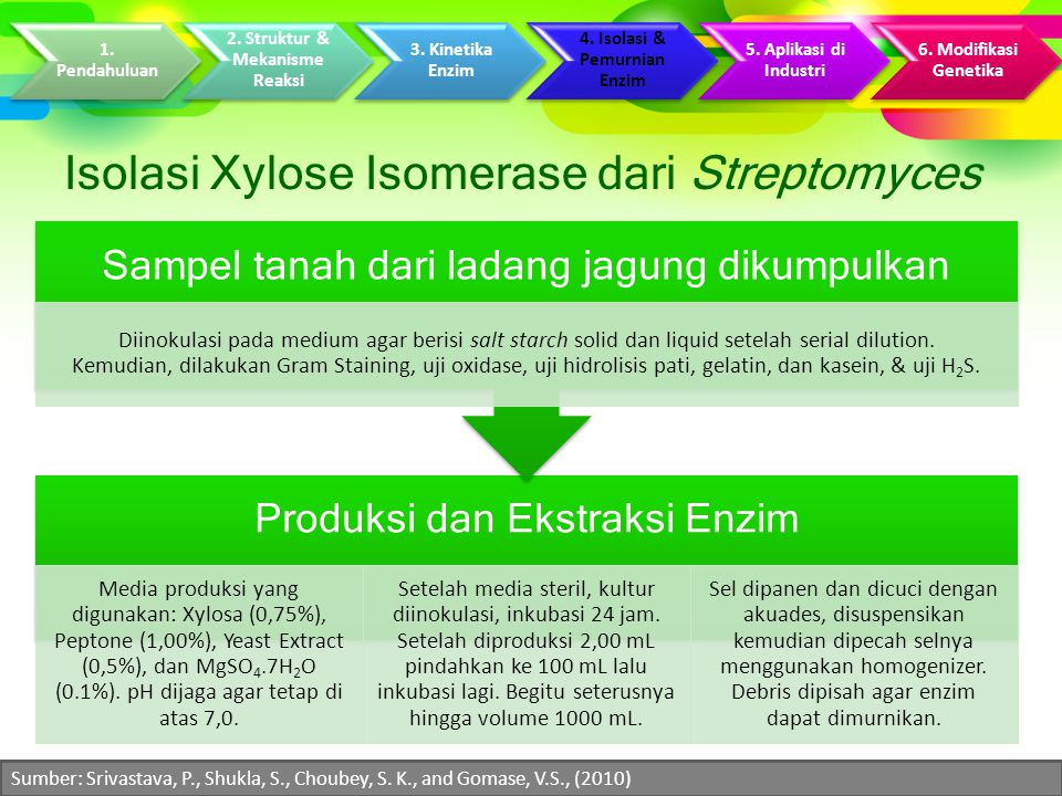 Isolasi Xylose Isomerase dari Streptomyces