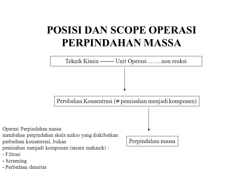 POSISI DAN SCOPE OPERASI PERPINDAHAN MASSA