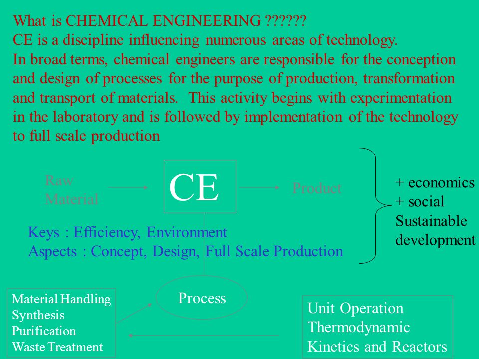 CE What is CHEMICAL ENGINEERING