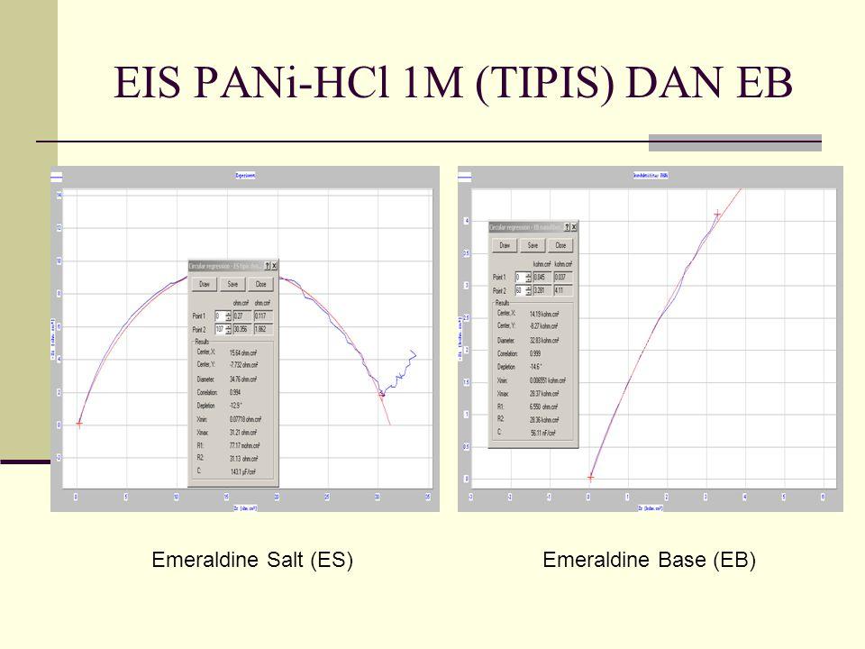 EIS PANi-HCl 1M (TIPIS) DAN EB