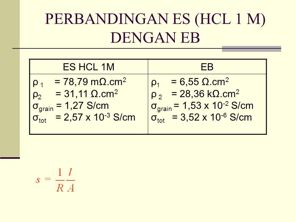 PERBANDINGAN ES (HCL 1 M) DENGAN EB