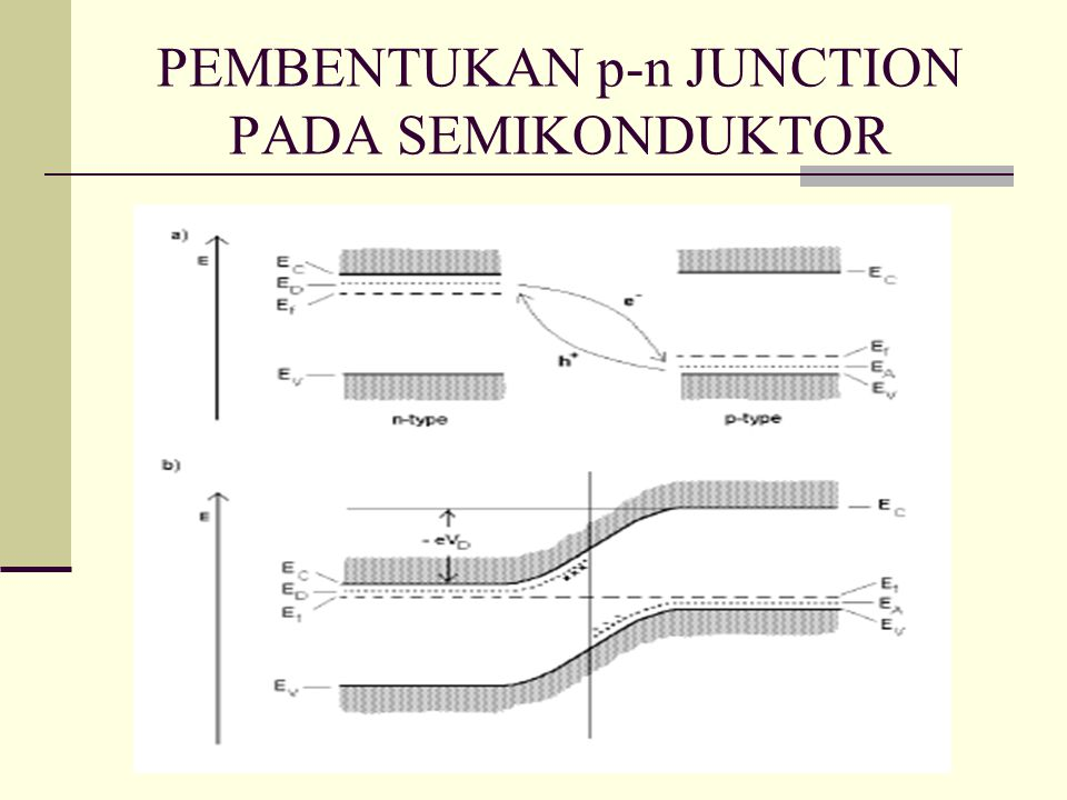 PEMBENTUKAN p-n JUNCTION PADA SEMIKONDUKTOR