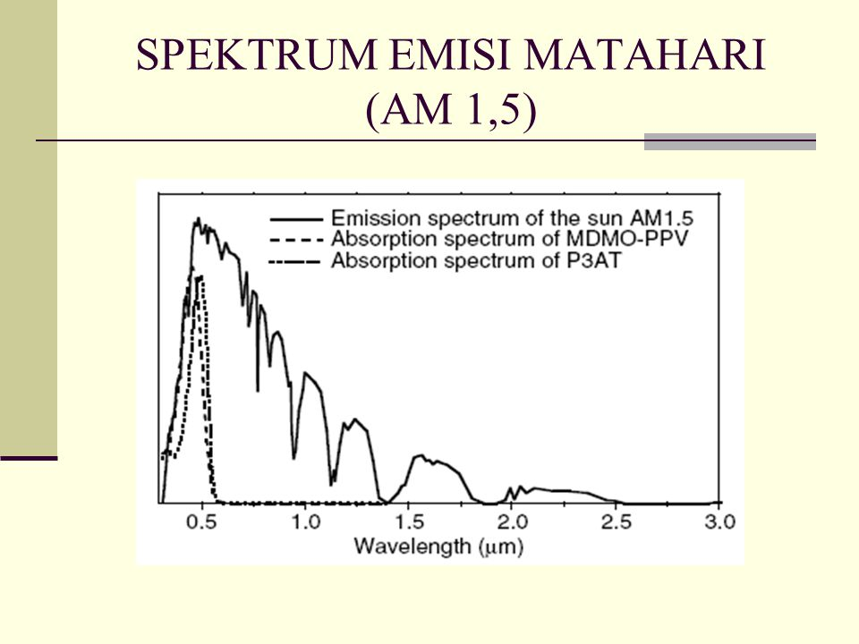 SPEKTRUM EMISI MATAHARI (AM 1,5)