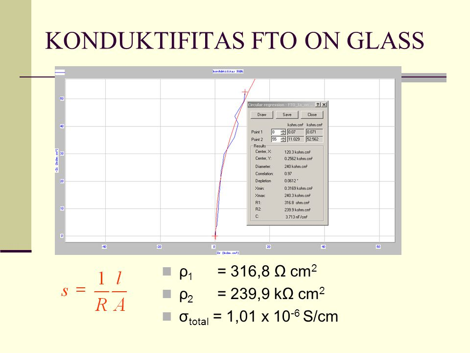 KONDUKTIFITAS FTO ON GLASS