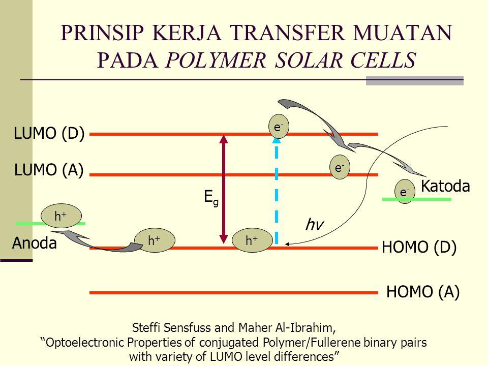 PRINSIP KERJA TRANSFER MUATAN PADA POLYMER SOLAR CELLS