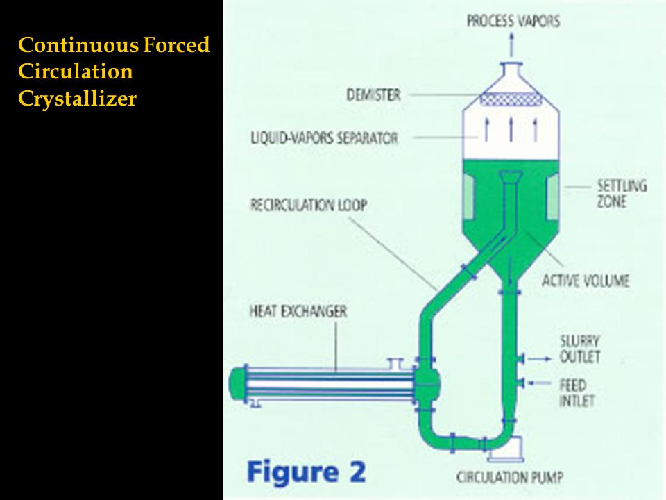 Continuous Forced Circulation Crystallizer