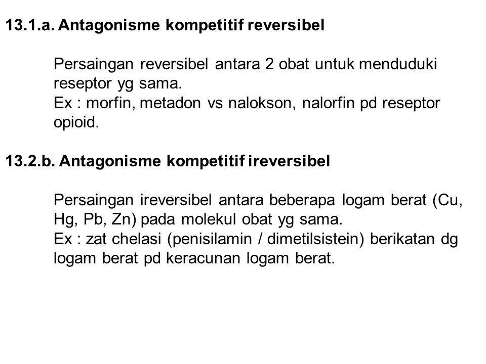 13.1.a. Antagonisme kompetitif reversibel