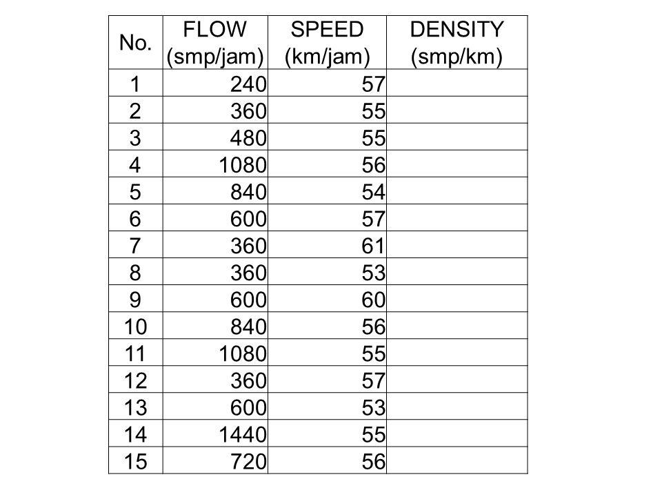 No. FLOW (smp/jam) SPEED (km/jam) DENSITY (smp/km) 1. 240. 57. 2. 360. 55. 3. 480. 4. 1080.