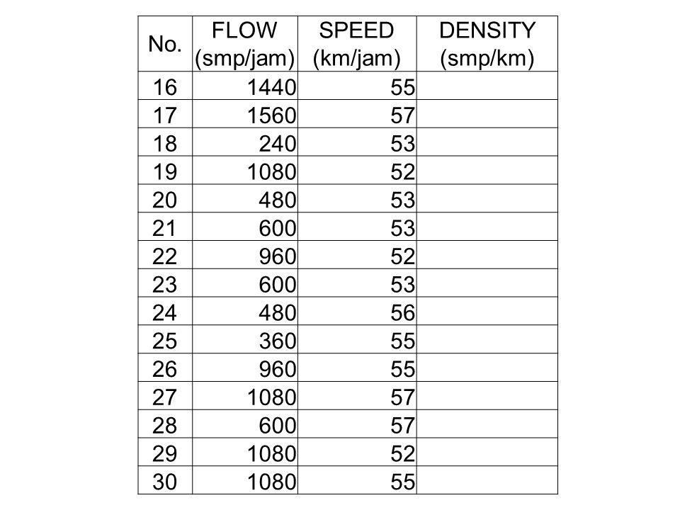 No. FLOW (smp/jam) SPEED (km/jam) DENSITY (smp/km) 16. 1440. 55. 17. 1560. 57. 18. 240. 53.