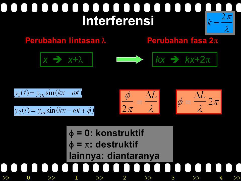 Interferensi x  x+l kx  kx+2p f = 0: konstruktif f = p: destruktif