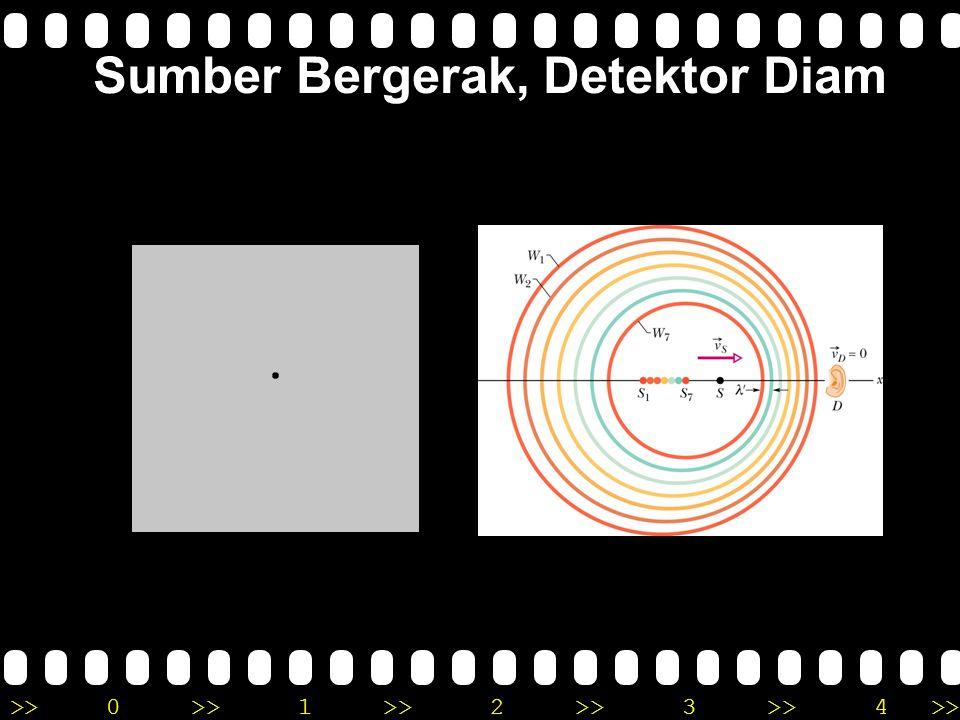 Sumber Bergerak, Detektor Diam