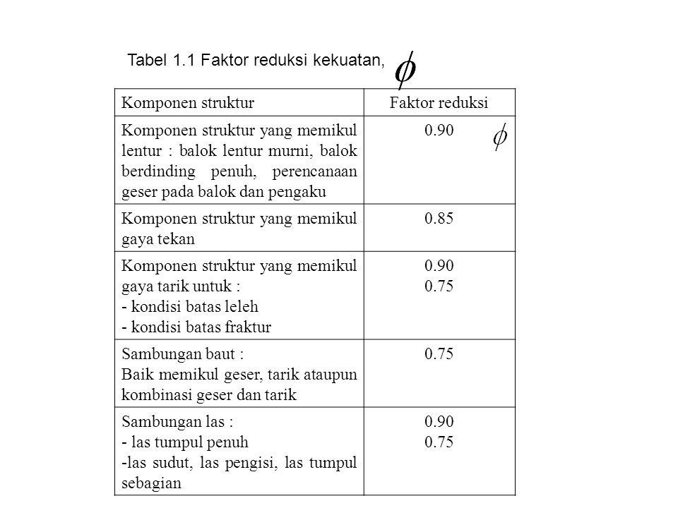 Tabel 1.1 Faktor reduksi kekuatan,