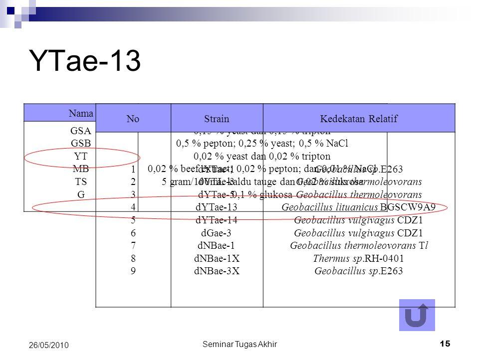 YTae-13 Nama Komposisi GSA GSB YT MB TS G