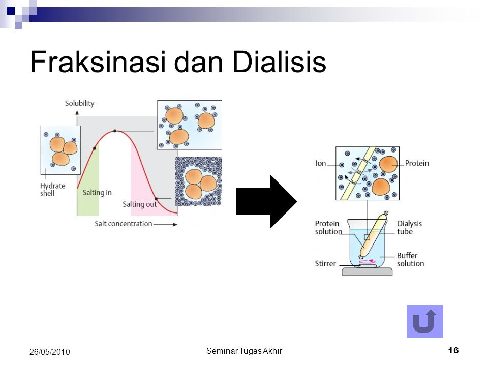 Fraksinasi dan Dialisis