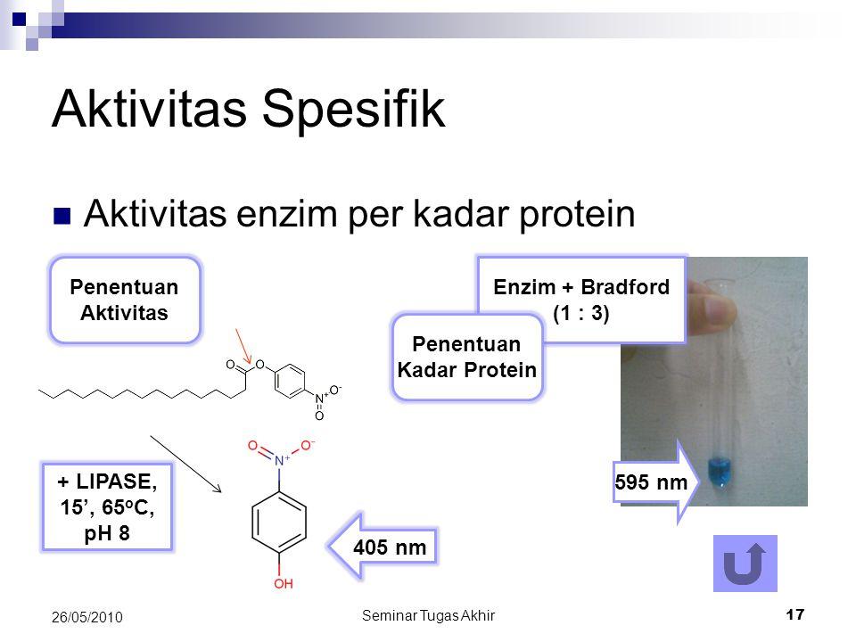 Aktivitas Spesifik Aktivitas enzim per kadar protein Penentuan