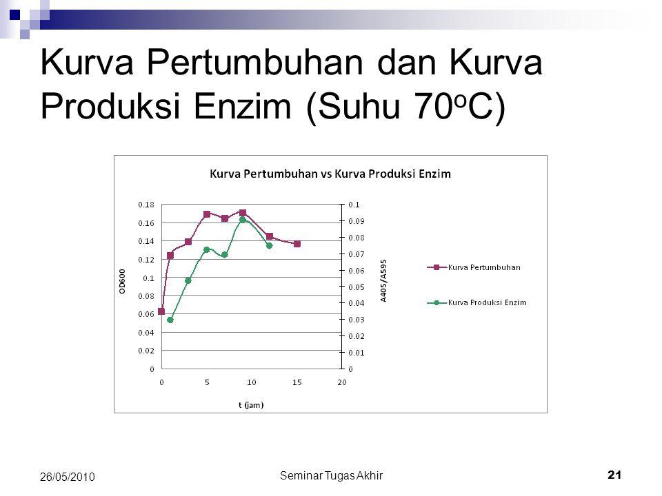 Kurva Pertumbuhan dan Kurva Produksi Enzim (Suhu 70oC)