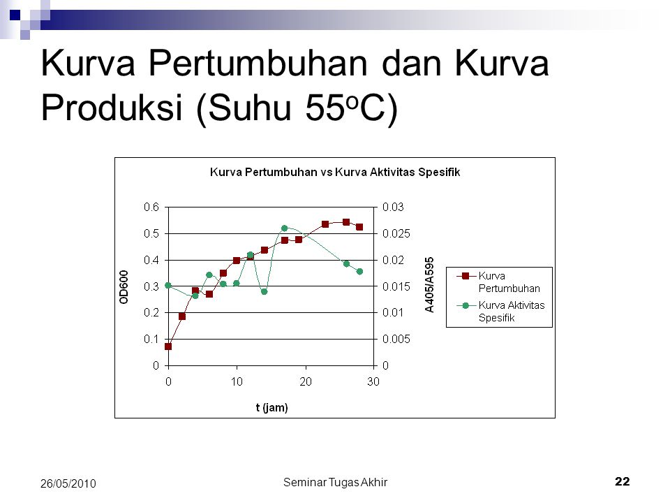 Kurva Pertumbuhan dan Kurva Produksi (Suhu 55oC)