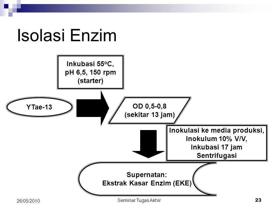 Inokulasi ke media produksi, Ekstrak Kasar Enzim (EKE)
