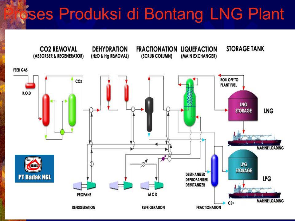 Proses Produksi di Bontang LNG Plant