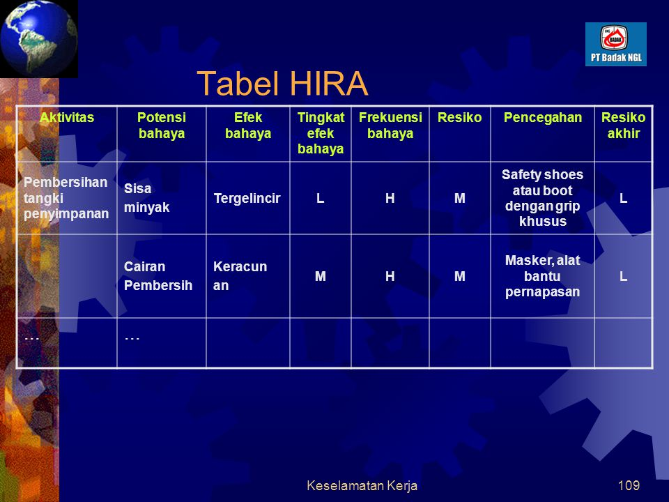 Tabel HIRA ... Aktivitas Potensi bahaya Efek bahaya
