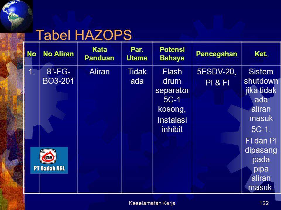 Tabel HAZOPS 1. 8 -FG-BO3-201 Aliran Tidak ada