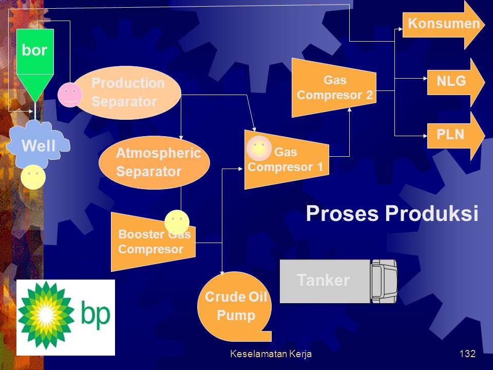 Proses Produksi bor Well Tanker Konsumen NLG Production Separator PLN