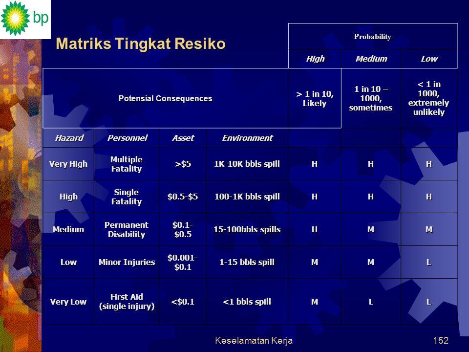 Matriks Tingkat Resiko