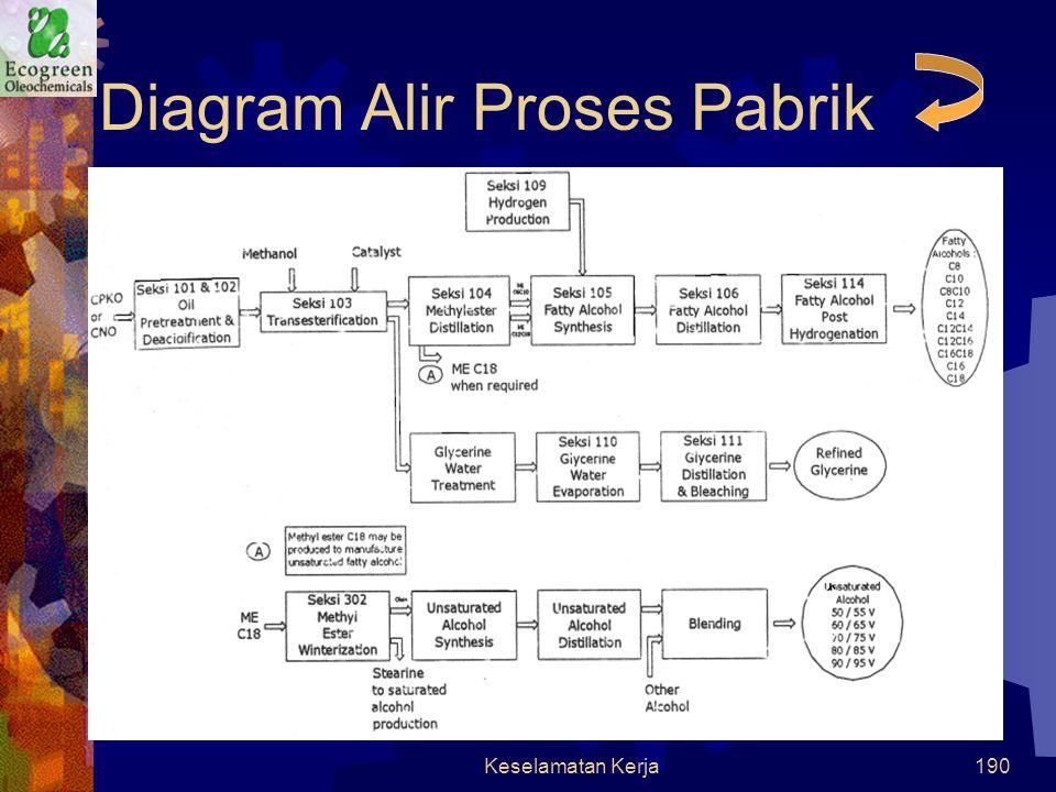 Diagram Alir Proses Pabrik