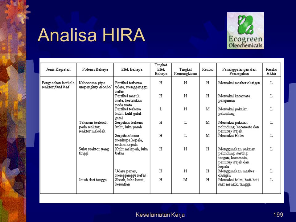 Analisa HIRA Keselamatan Kerja