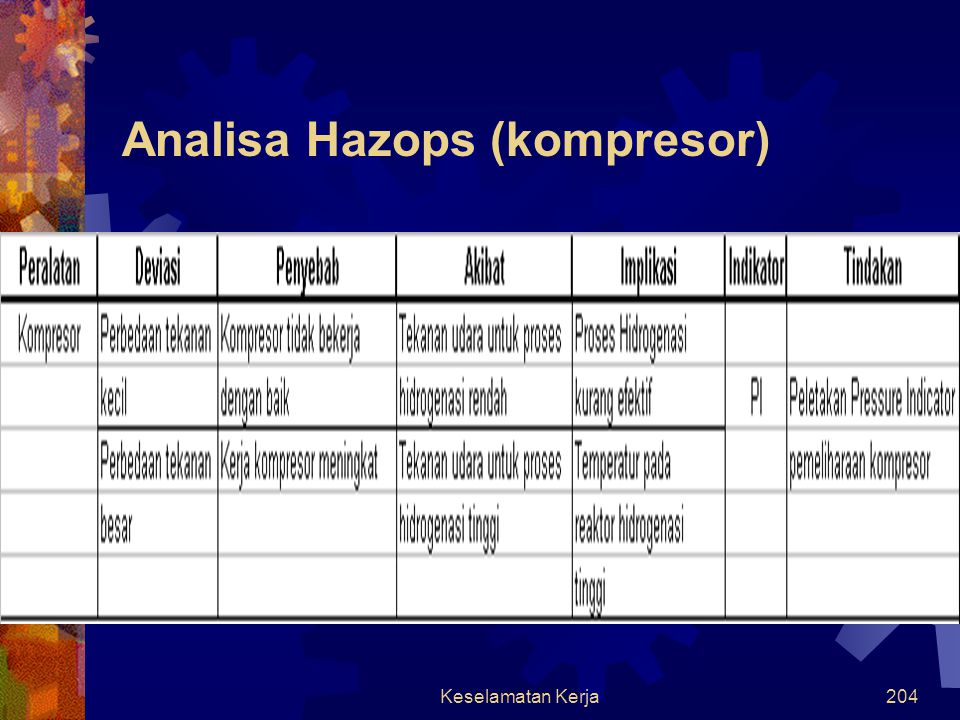 Analisa Hazops (kompresor)