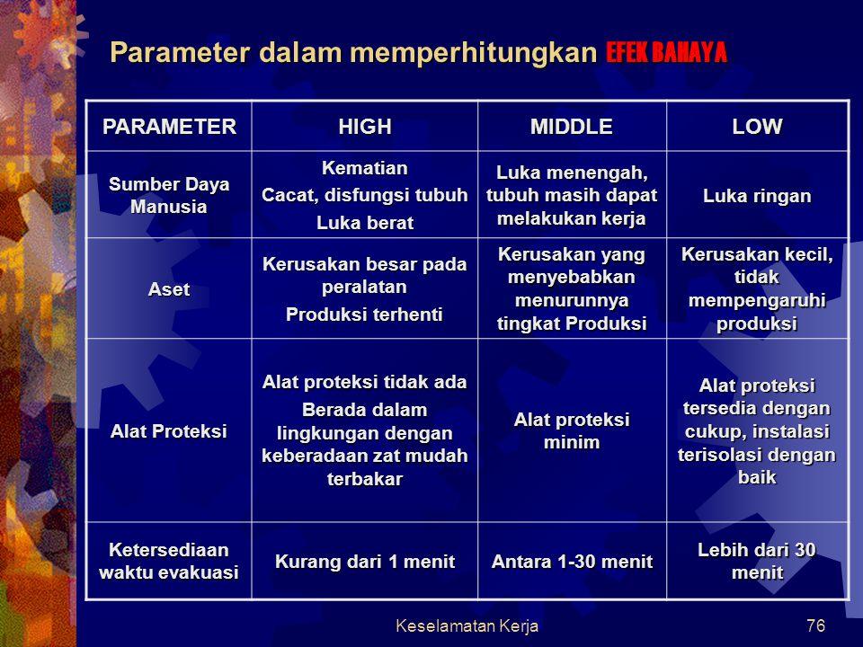 Parameter dalam memperhitungkan EFEK BAHAYA