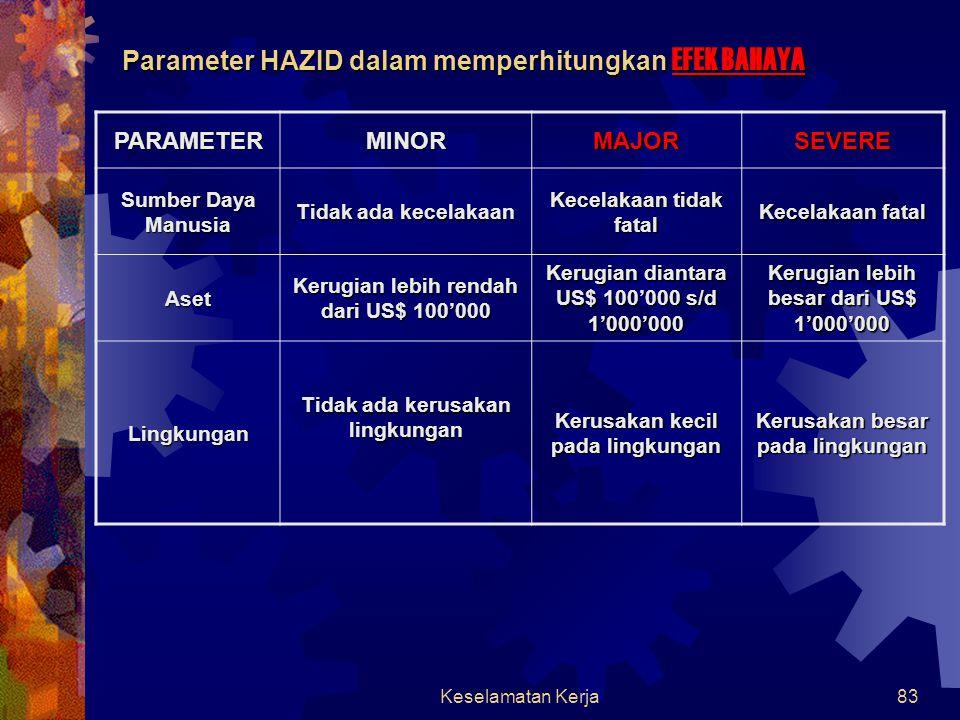Parameter HAZID dalam memperhitungkan EFEK BAHAYA