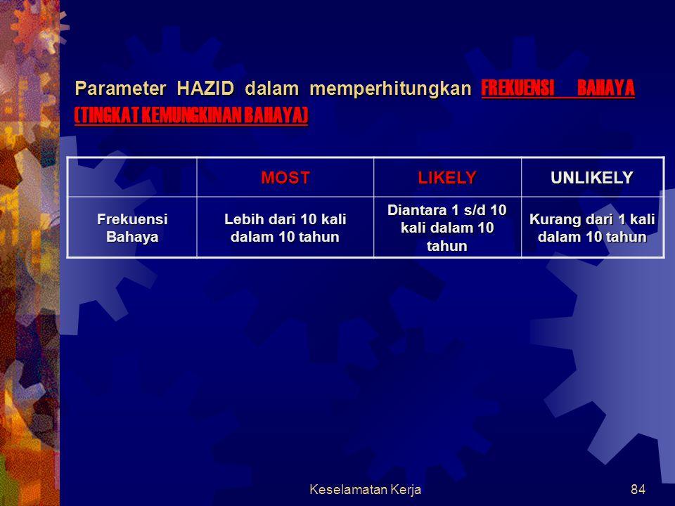 Parameter HAZID dalam memperhitungkan FREKUENSI BAHAYA (TINGKAT KEMUNGKINAN BAHAYA)