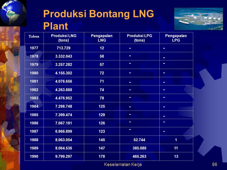 Produksi Bontang LNG Plant